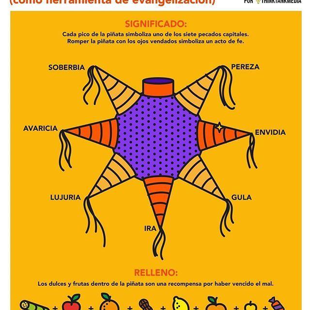 El significado de la piñata #piñata #posadas #diciembre #infographic #mexico