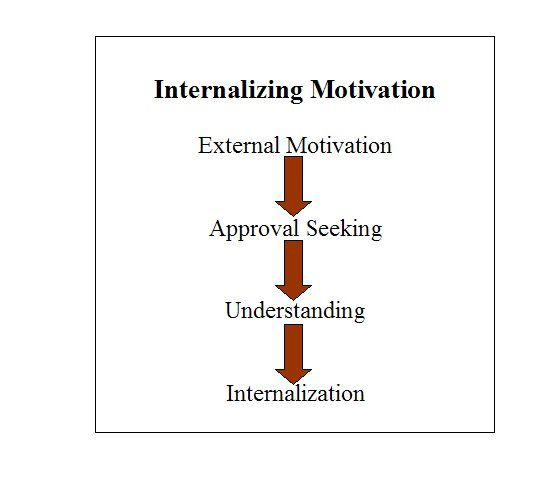 motivation theories taxonomy Eurasian journal of educational research, issue 60, 2015, 89-110 self-awareness and personal growth: theory and application of bloom's taxonomy.