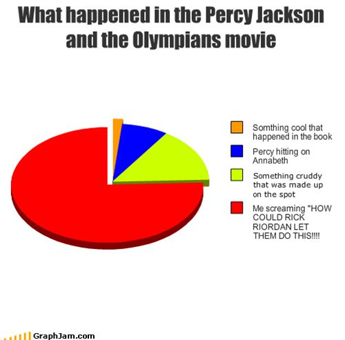 Still can't belive how Rick Riordan left the producers make such a bad film.<<<IKR?!?