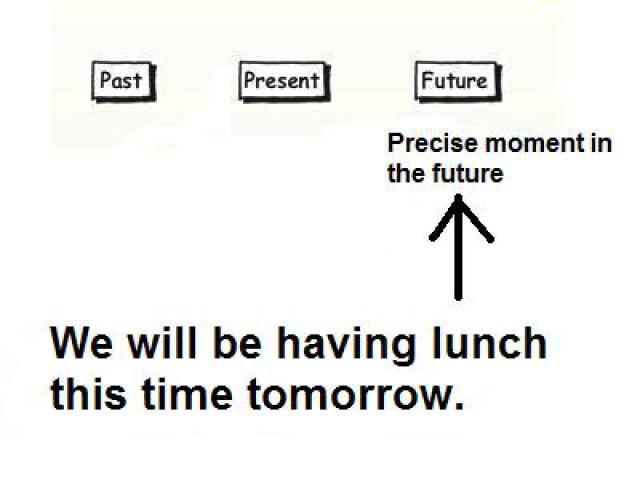 Tenses Chart: Future Continuous