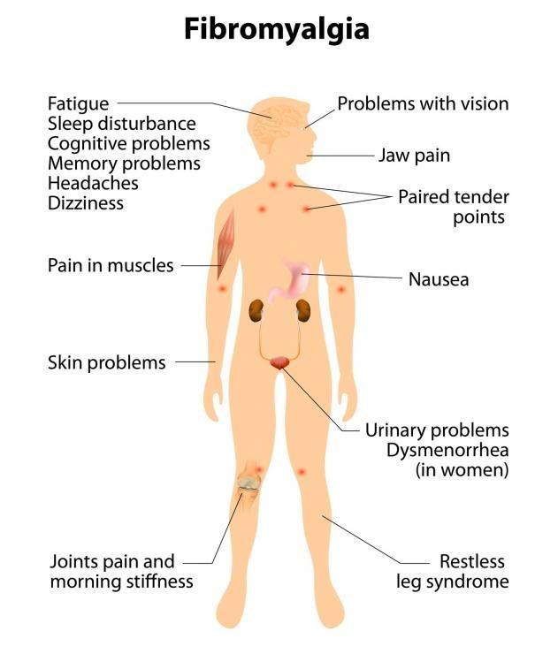 KRATOM can be a lifesaver for those with Fibromyalgia-ask Wendi at Kratom Divine dot com