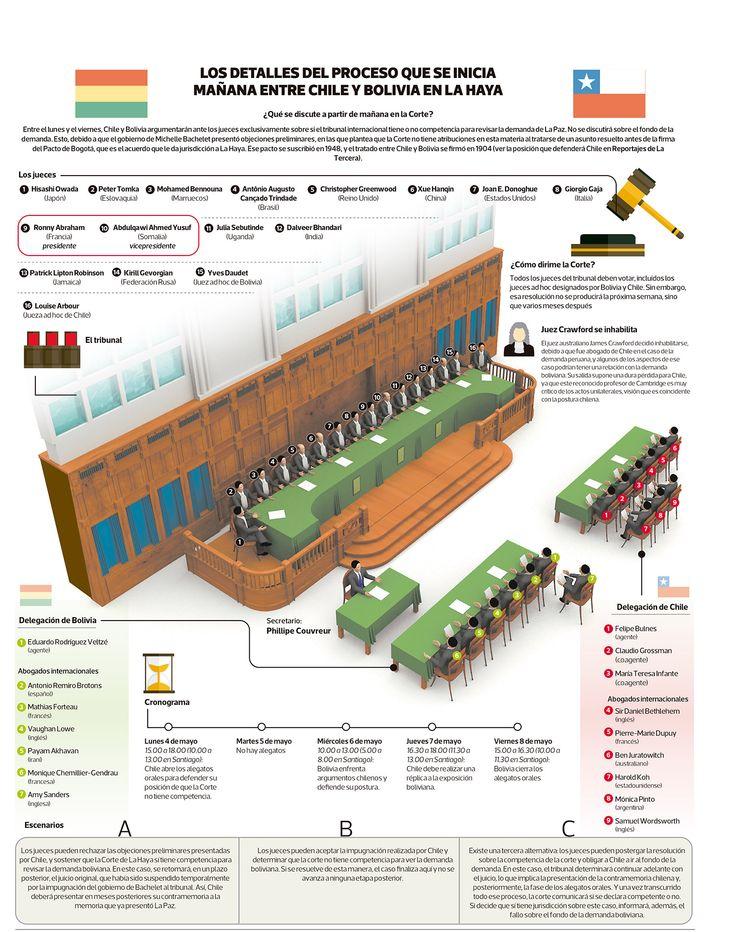 Infografía: Los detalles del proceso que se inicia entre Chile y Bolivia en La Haya | Política | LA TERCERA