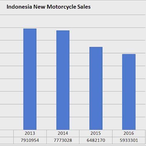 Secara alamiah, jalanan indonesia sepertinya sudah beranjak dari titik kesanggupan menampung motor motor baru... 4 tahun terakhir penjualan motor terus menurun #data #infographic #tmcblog