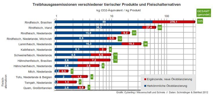 Klimawirksamkeit tierischer Lebensmittel https://wissenschaftundschreie.wordpress.com/2012/05/24/klimawirksamkeit-tierischer-lebensmittel/