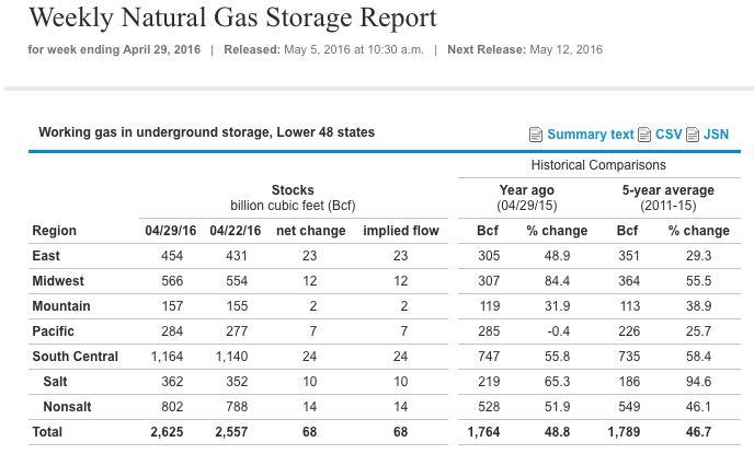 Natural Gas: i dati sulle scorte - Materie Prime - Commoditiestrading
