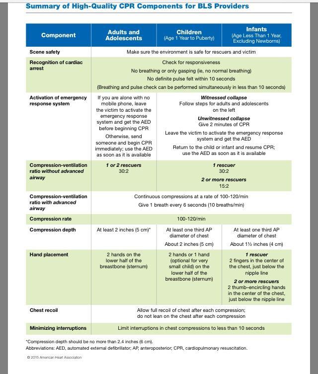 BLS Cheat Sheet Athletic Training Medical Facts Nursing