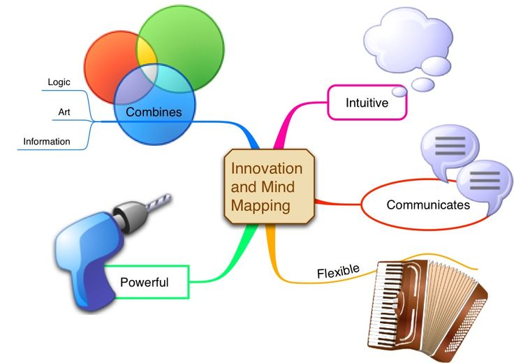 Innovation using Mind Mapping