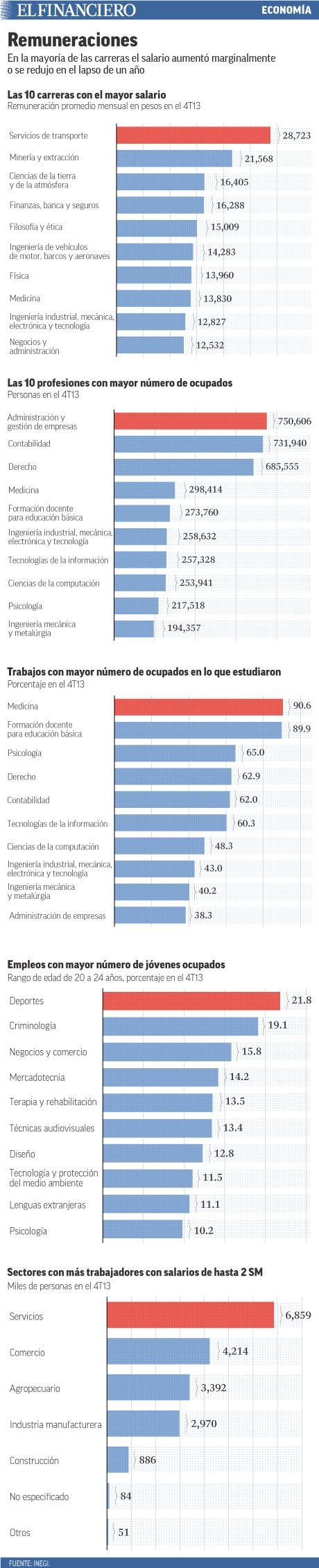 Salarios según la profesión. 10/06/2014