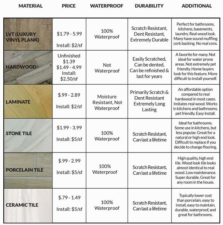 Wood Floor Ideas Kitchen Laminate Floor Picture Gallery And Pics Of Living Room Granite F Types Of Hardwood Floors Living Room Hardwood Floors Hardwood Floors