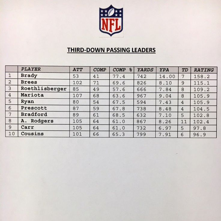 Brady leads the NFL in 3rd down passing rating this season with a 158.2 passer rating. A perfect rating is 158.3.  https://twitter.com/NFLprguy/status/801113359227777024 Submitted November 22 2016 at 02:24PM by seahawks_section133 via reddit http://ift.tt/2f4qUHl