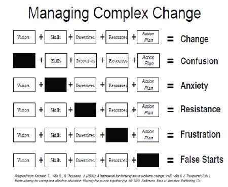 organization development vs organization change As an evolving organization, one should strive to continuously grow to grow, here are five types of organizational change in a transitioning organization.