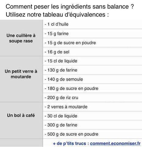 Enfin une Astuce Pour Peser les Ingrédients SANS Balance !
