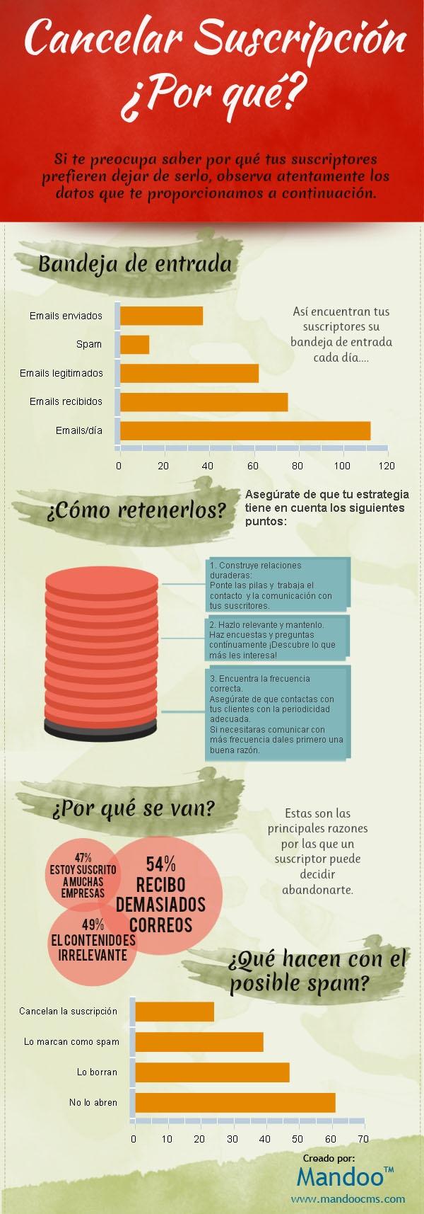 #Infografia #Infographic:    ¿Por qué se van tus suscriptores?
