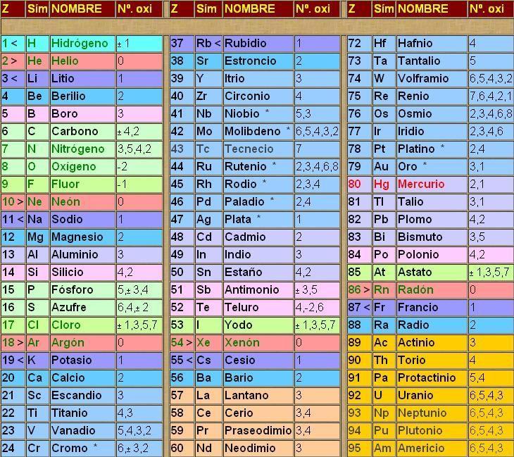 Simbolos Quimicos + Tabla Periodica