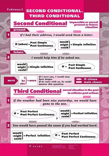 Conditionals 3