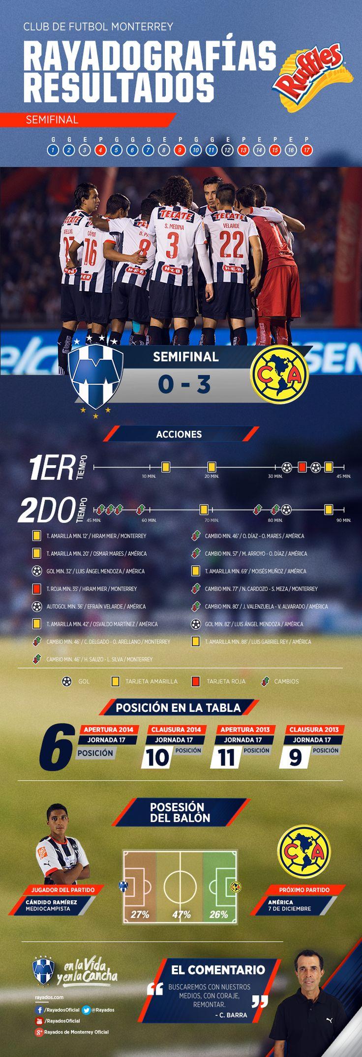 La #Rayadografía post partido Rayados vs. América del partido de IDA de semifinales es presentada por Ruffles MX. Para ver la imagen de un mayor tamaño y detalles, da clic aquí: www.rayados.com/...