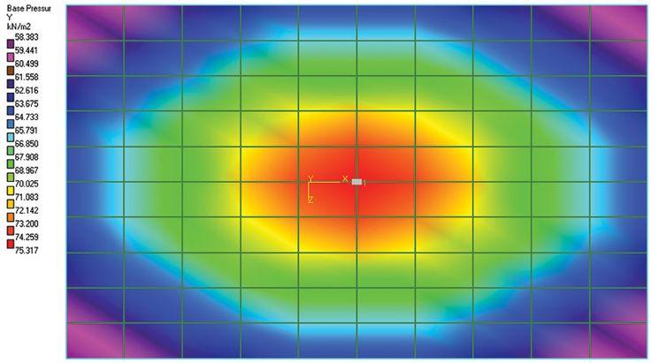 Parameters used to design Mat Foundation: Modulus of Subgrade Reaction vs Bearing Capacity