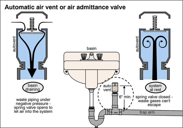 kitchen sink air admittance valve aav jpg air admittance vent for venting sink furniture 8426