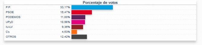 Resultados de las Elecciones Europeas en Guadarrama — Guadarrama Noticias. Periódico de información local de Guadarrama, en el que podrá enc...