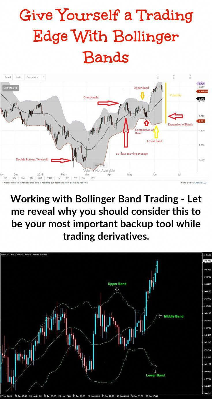 Bollinger Bands Identify A Type Of Support And Resistance On Both