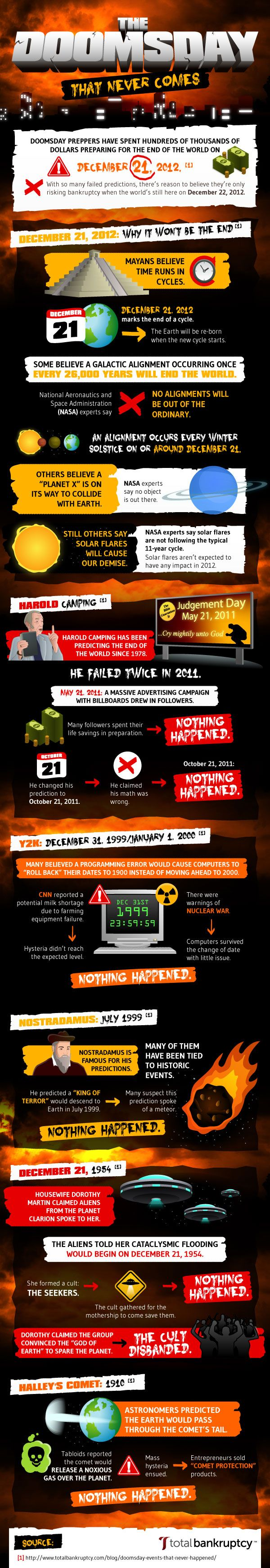 Doomsday preppers have spent hundreds of thousands of dollars preparing for the end of the world on December 21, 2012