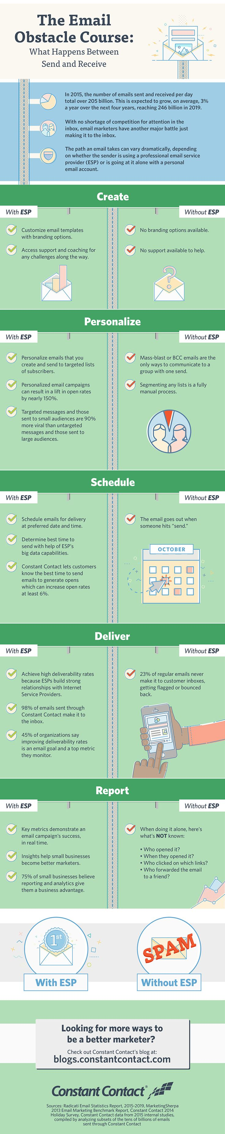 The Email Obstacle Course: What Happens Between Send and Receive #Infographic #EmailMarketing #Marketing