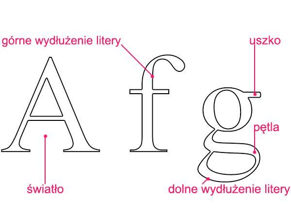 Światło, wydłużenie litery, pętla, uszko - Liternictwo i typografia