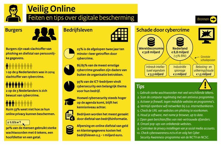 Logius - Veilig Online / voor: Logius