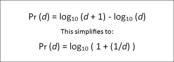 Benford's Law (fraud detection algorithm)