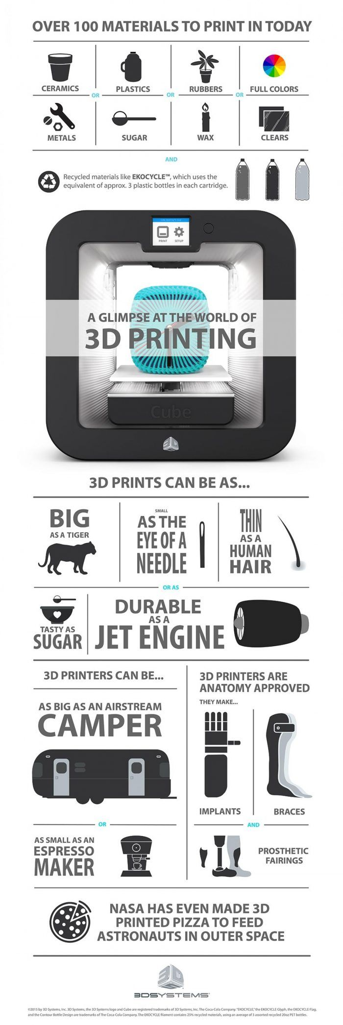 Future Startup Ideas: Printing Out Big Innovations