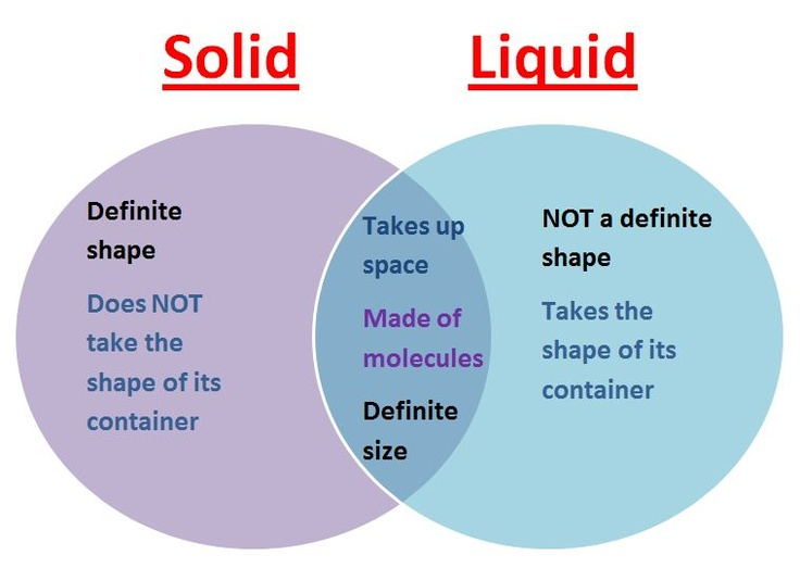 17 best images about solids  liquids  gases on pinterest