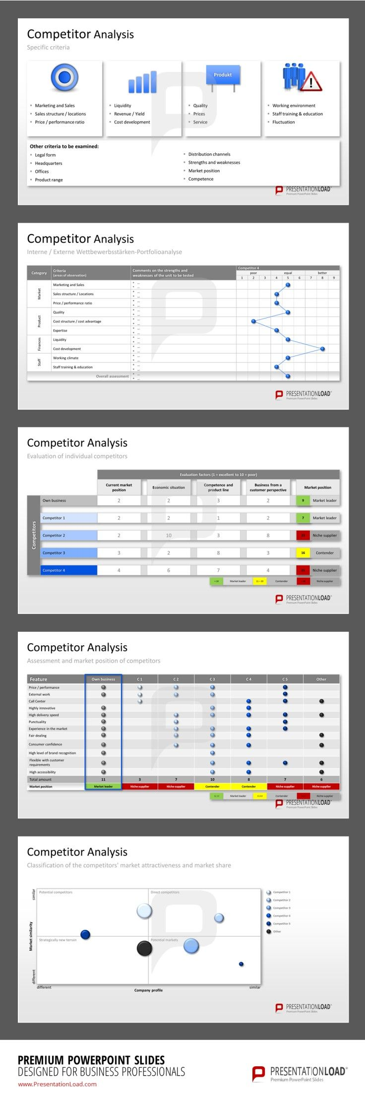 Competitor Analysis PowerPoint Templates Evaluate Competitors by their current market position, economic situation, competence, customer perspective and market position. You can also classify them according to their market attractiveness and market share. #presentationload http://www.presentationload.com/competitor-analysis.html