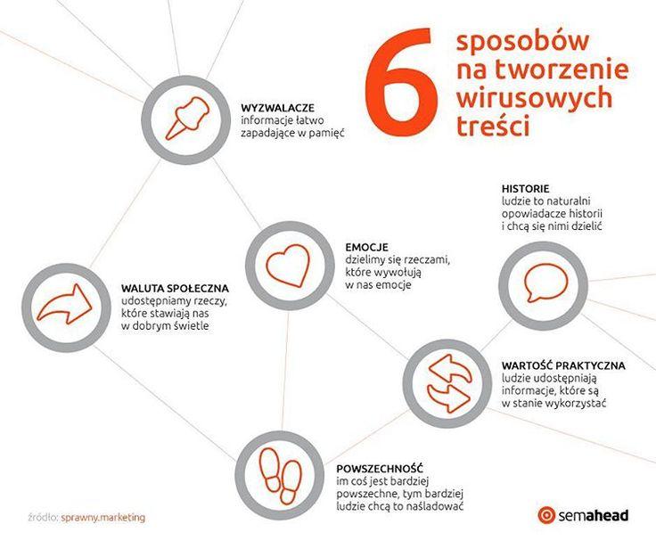 """""""6 sposobów na tworzenie wirusowych treści"""" http://bit.ly/wir-cont"""