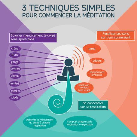 infographie meditation image
