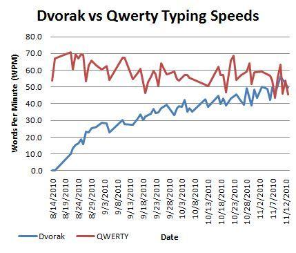 Dvorak vs Qwerty typing speeds