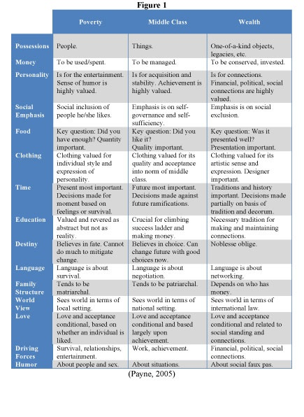 41 best images about Framework for Poverty-Ruby Payne on Pinterest ...