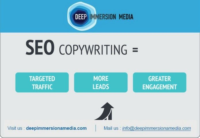 Professional & Affordable Copywriting |SEO Copy Writing Services
