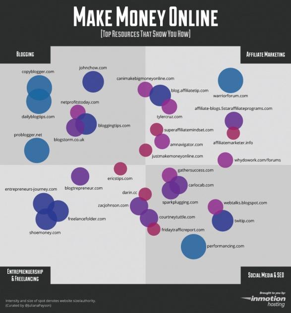 183 best Make Money Online- List Building images on Pinterest ...