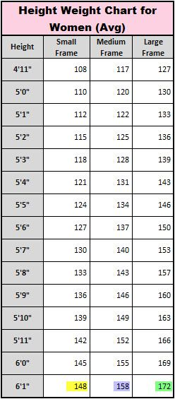 5'2 - I have a med fram so I should weigh 125 -130lb.