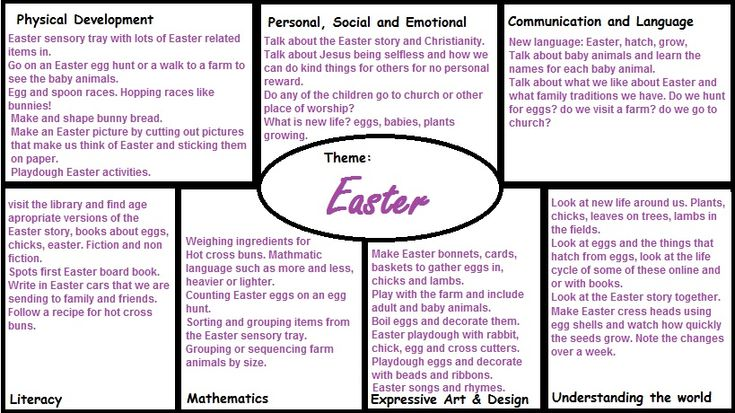 EYFS plan of Easter Activities