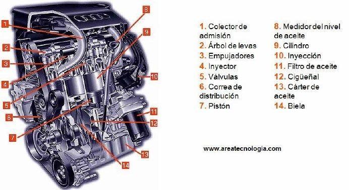Partes Del Motor De Un Carro Partes De Un Motor Partes De Un Carro Motores