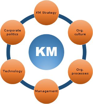 dimensions of knowledge management