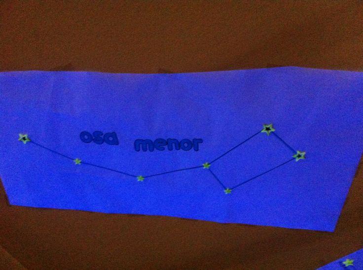 Treball dels mites a partir de les constel•lacions, per després representar i penjar-les al sostre de la classe. Finalment lectura dels mites i observació del cel estrellat amb llum negre.