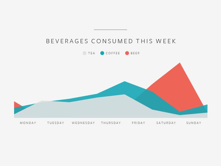 Infographic showing weekly beverage consumption. I really like the flatness of this and the choice of colours is bang on.