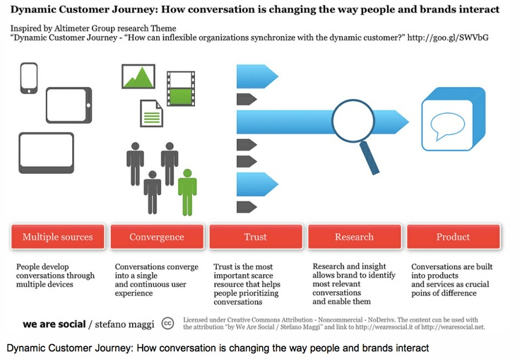 The impact of conversation on brand interaction.