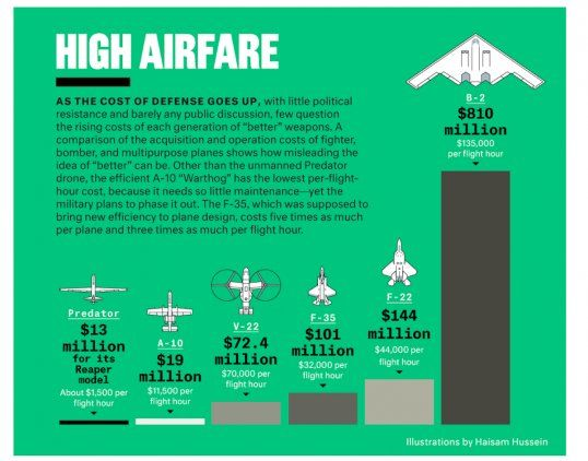 Cost of operating US military aircraft