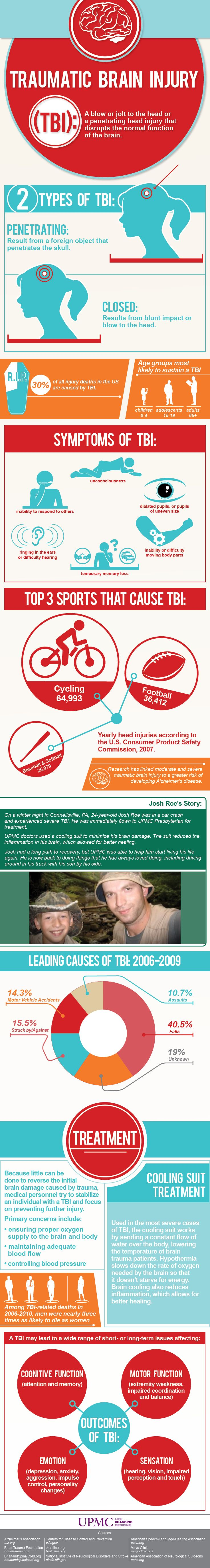 Check out this infographic to learn more about traumatic brain injury, including symptoms, treatments, and outcomes.