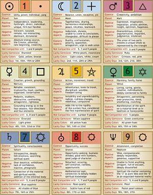 numerologie vedique