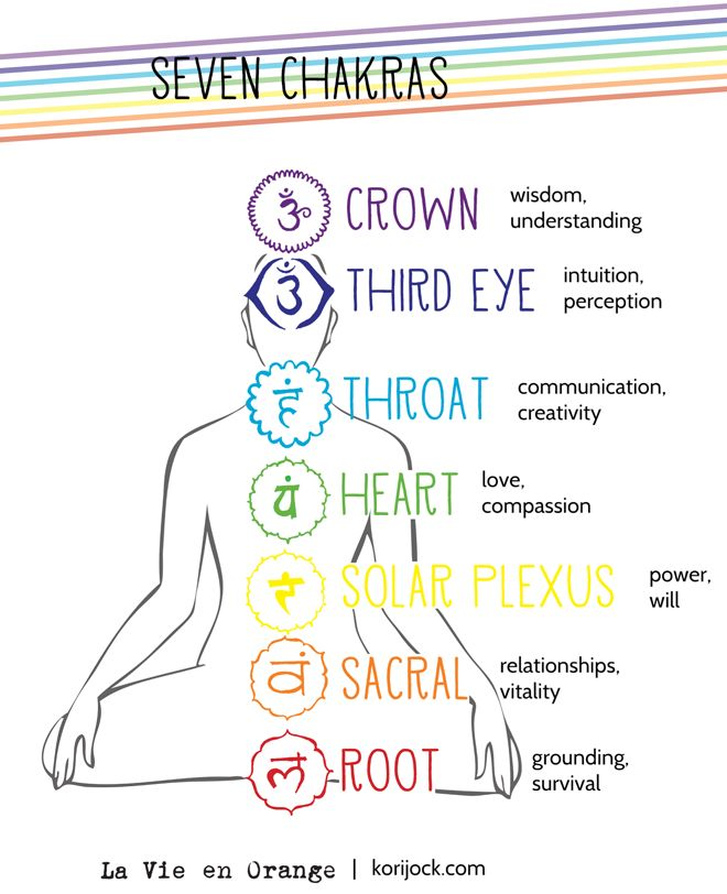 the seven chakras and their meanings oneness