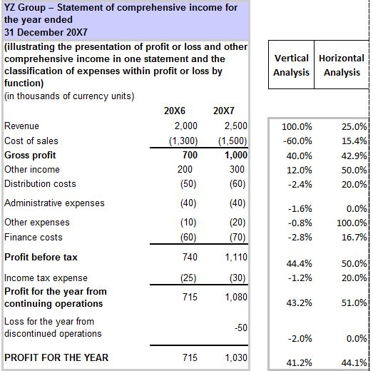 25+ unique Income statement ideas on Pinterest First bank app - audited accounts template
